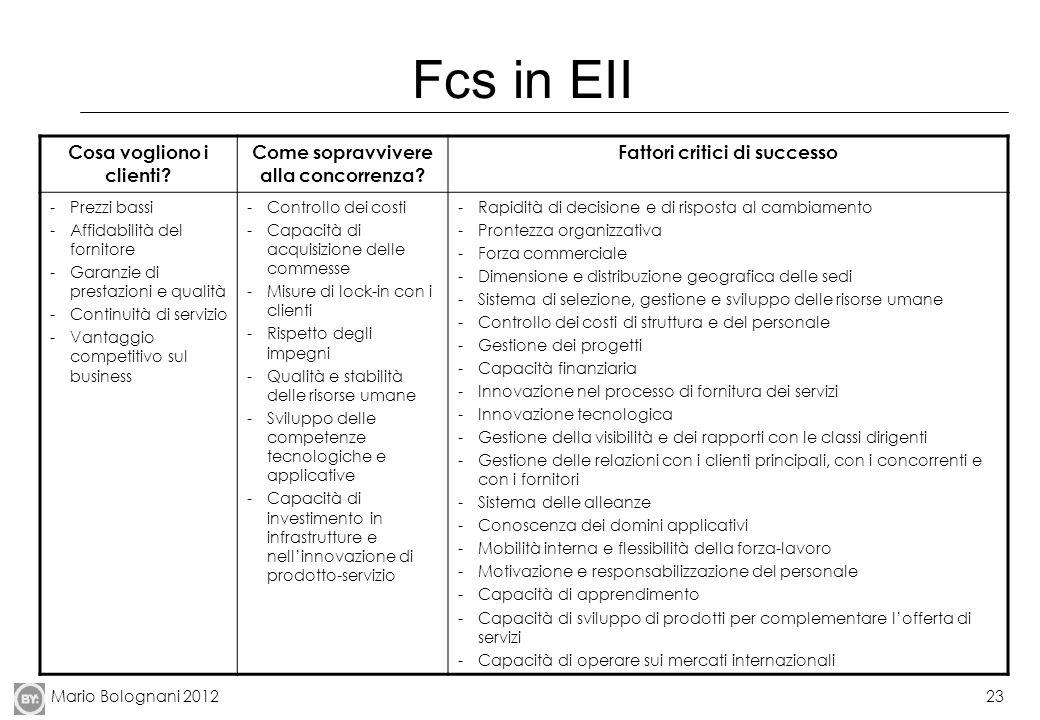 Fcs in EII Cosa vogliono i clienti