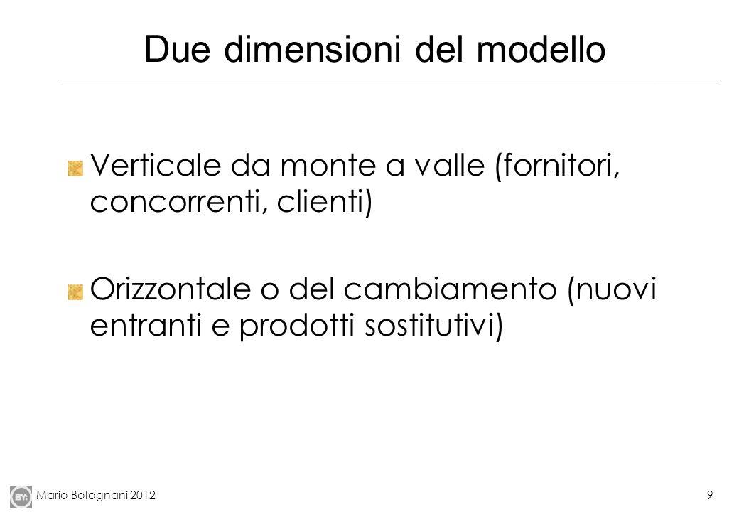 Due dimensioni del modello