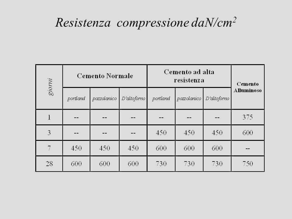 Resistenza compressione daN/cm2