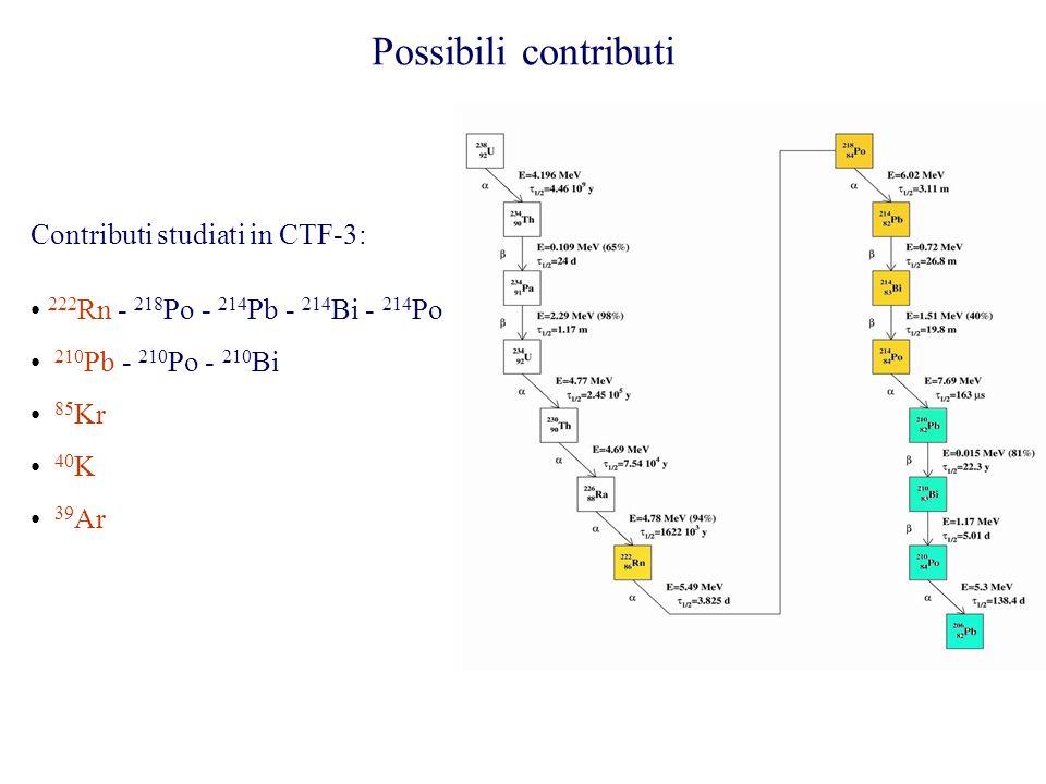 Possibili contributi Contributi studiati in CTF-3: