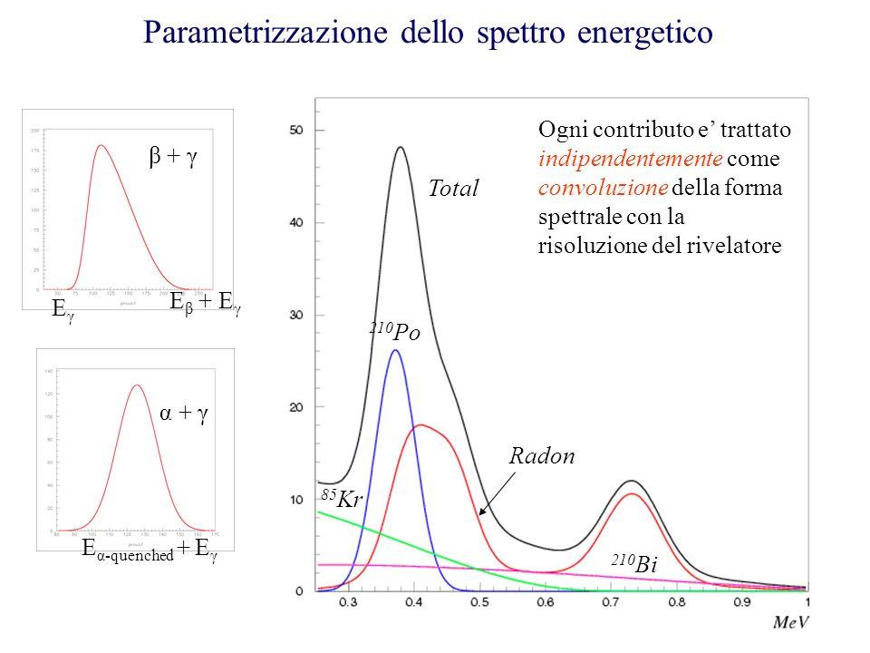 Parametrizzazione dello spettro energetico