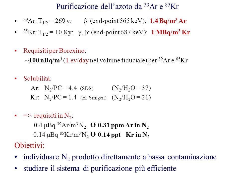 Purificazione dell'azoto da 39Ar e 85Kr