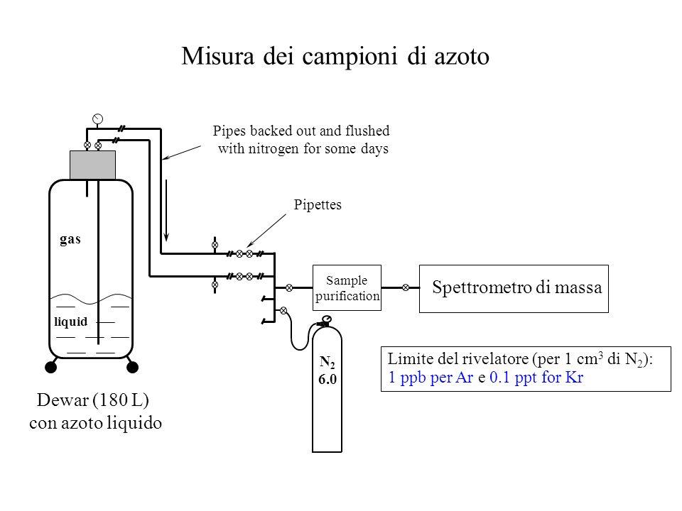 Misura dei campioni di azoto