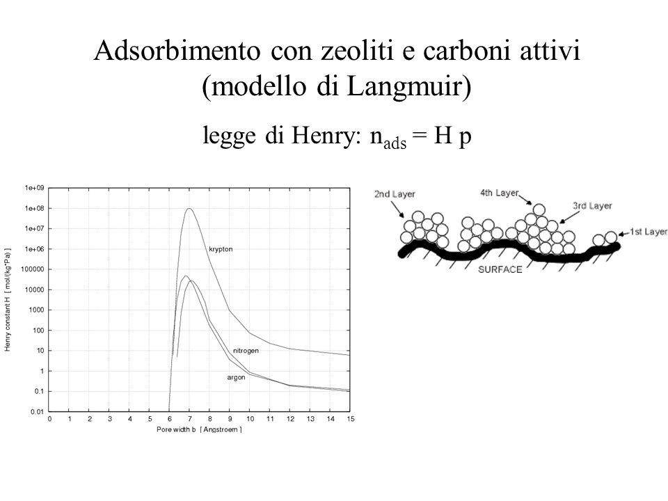 Adsorbimento con zeoliti e carboni attivi (modello di Langmuir)