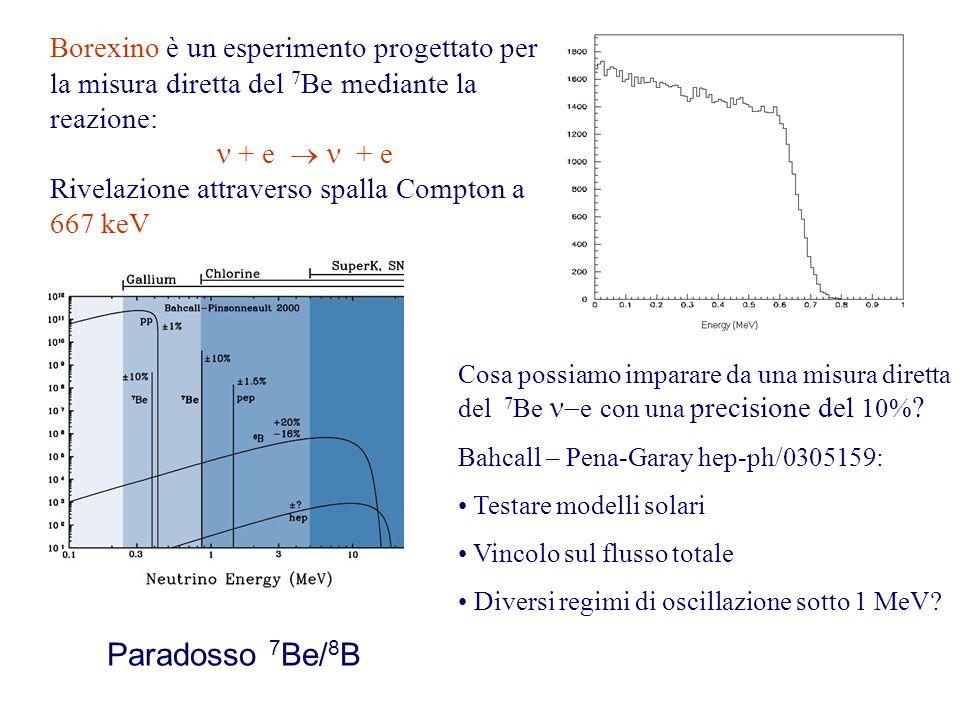 Borexino è un esperimento progettato per la misura diretta del 7Be mediante la reazione:
