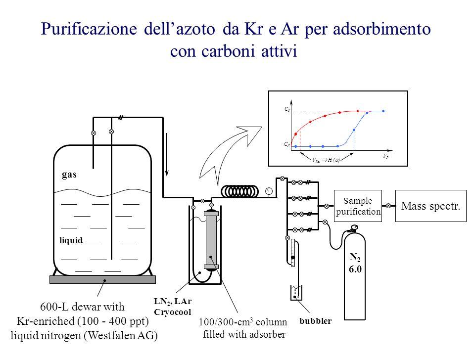 liquid nitrogen (Westfalen AG)