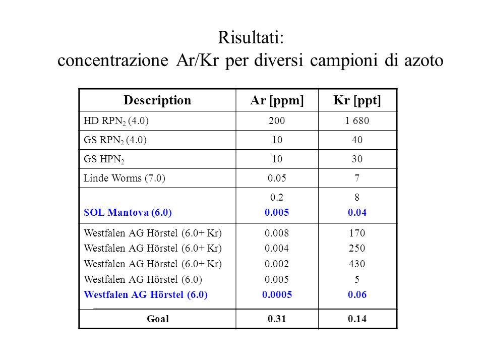 Risultati: concentrazione Ar/Kr per diversi campioni di azoto