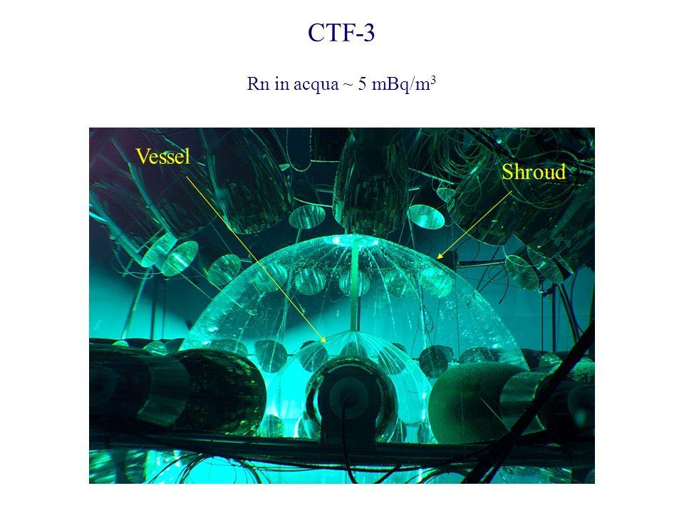 CTF-3 Rn in acqua ~ 5 mBq/m3 Shroud Vessel