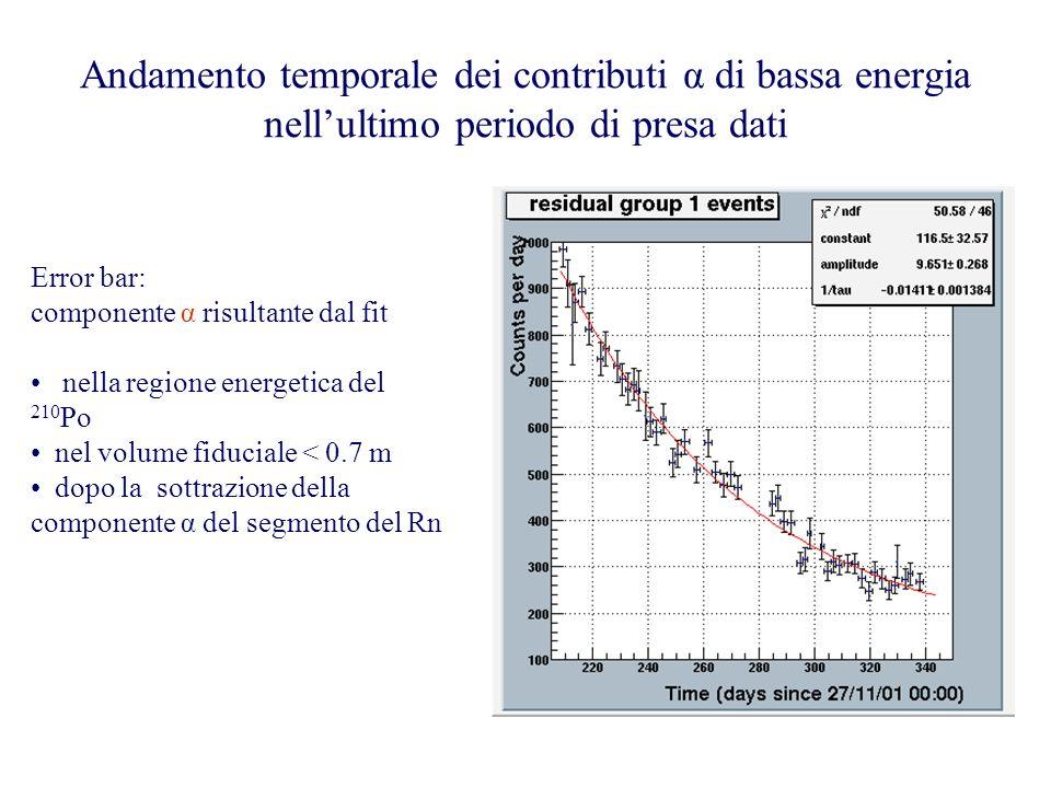 Andamento temporale dei contributi α di bassa energia nell'ultimo periodo di presa dati