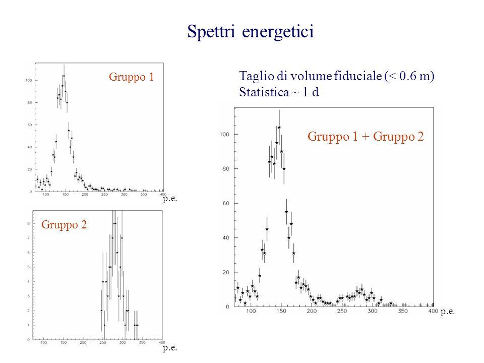Spettri energetici Taglio di volume fiduciale (< 0.6 m)