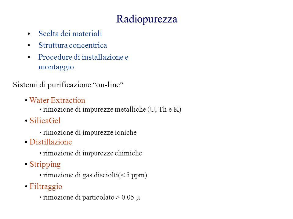 Radiopurezza Scelta dei materiali Struttura concentrica
