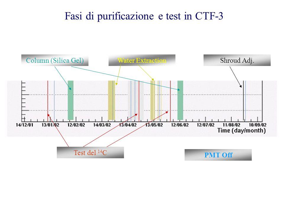 Fasi di purificazione e test in CTF-3