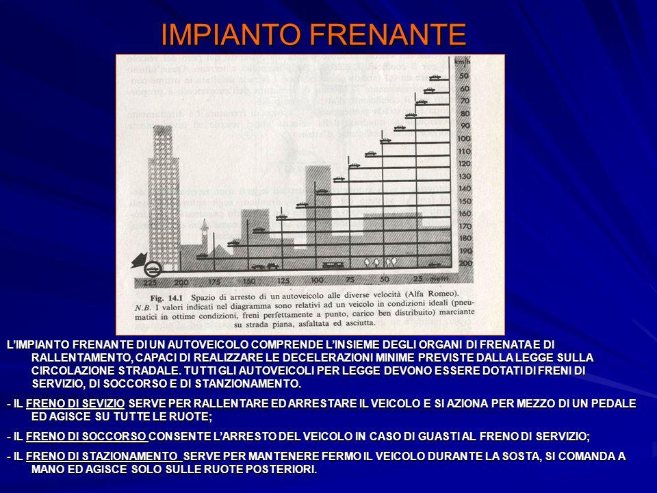 IMPIANTO FRENANTE