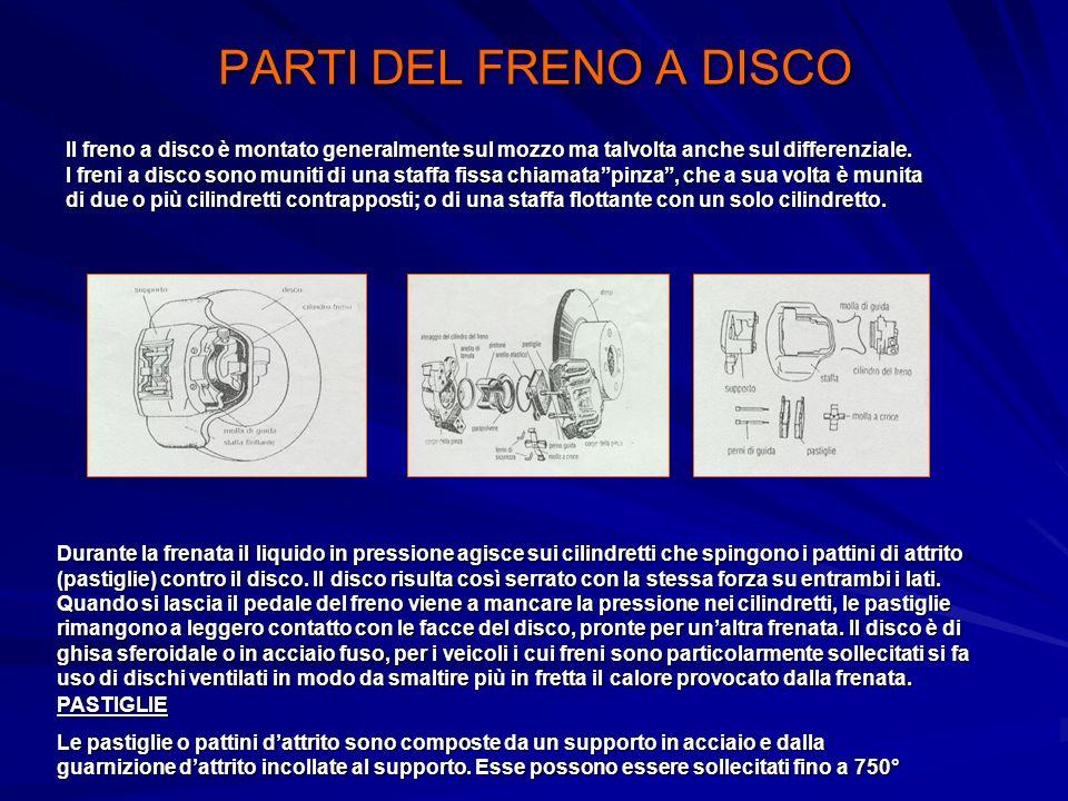 PARTI DEL FRENO A DISCO