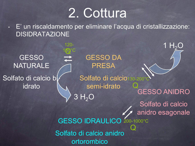 2. Cottura 1 H2O Q Q 3 H2O Q GESSO NATURALE