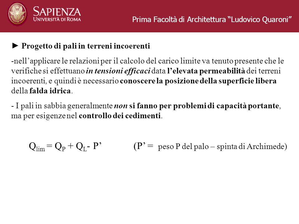Qlim = QP + QL- P' (P' = peso P del palo – spinta di Archimede)