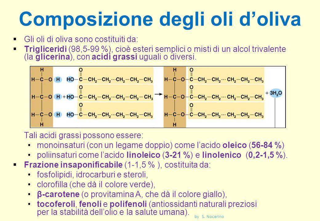 Composizione degli oli d'oliva