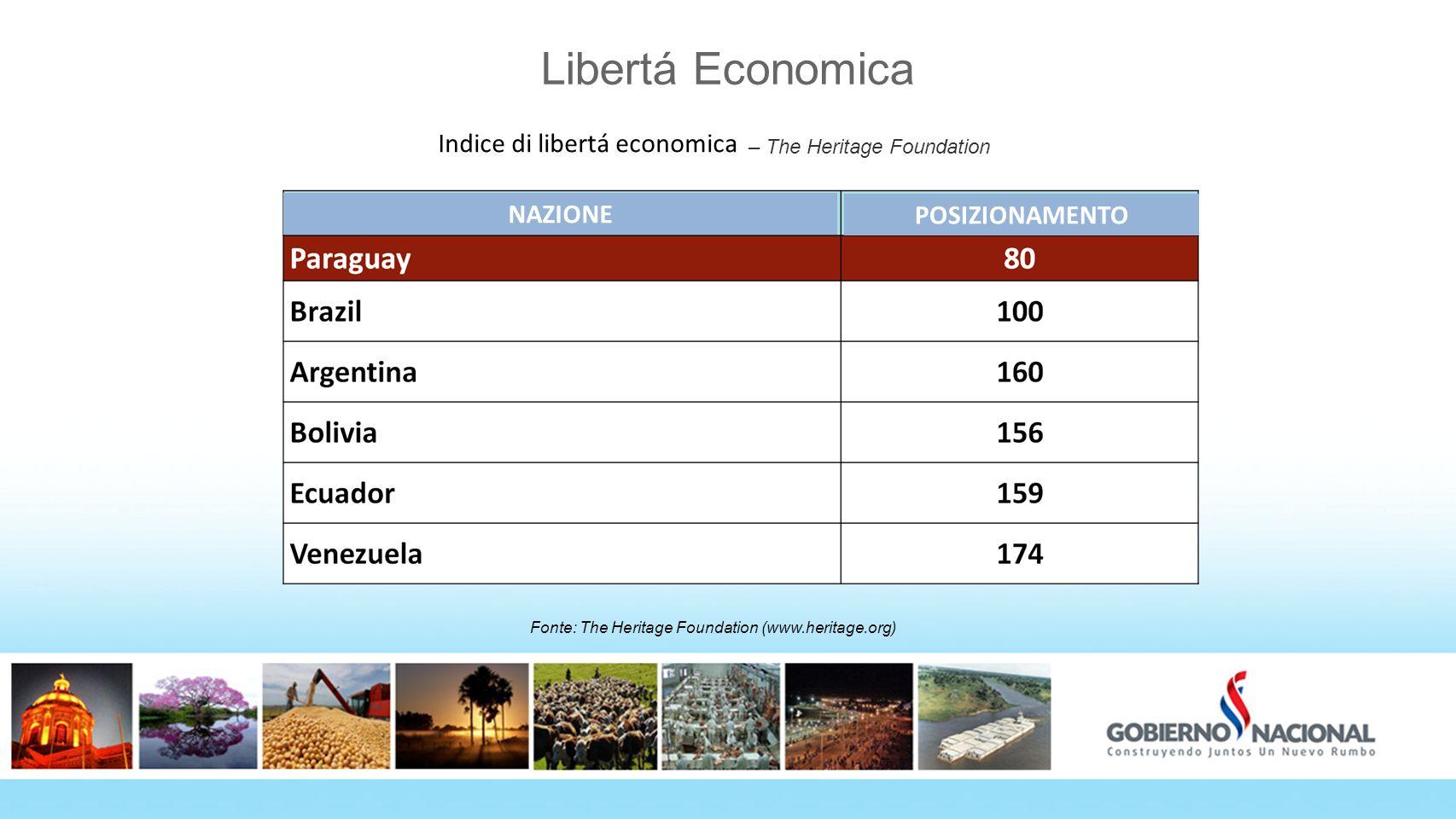 Índice de Libertad Económica – The Heritage Foundation
