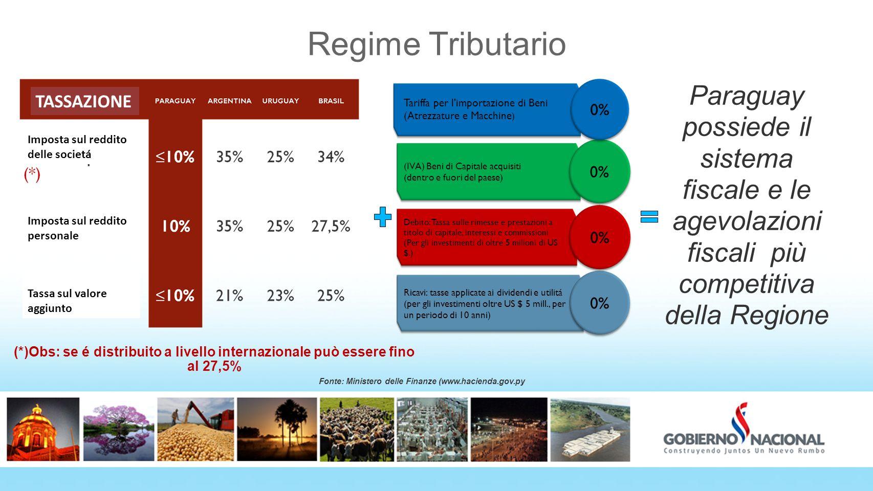 Fonte: Ministero delle Finanze (www.hacienda.gov.py