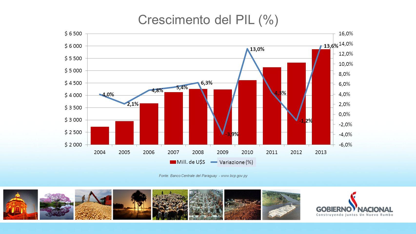 Crescimento del PIL (%)