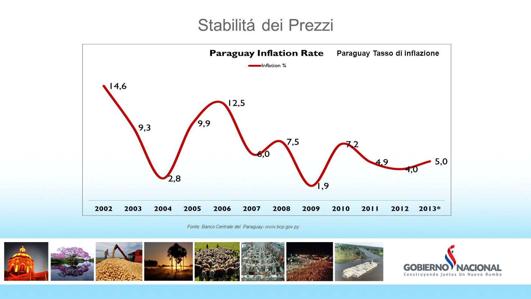 Stabilitá dei Prezzi 7 Paraguay Tasso di inflazione 7 7
