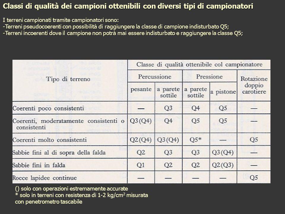 Classi di qualità dei campioni ottenibili con diversi tipi di campionatori