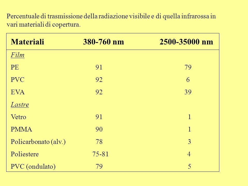 Percentuale di trasmissione della radiazione visibile e di quella infrarossa in vari materiali di copertura.