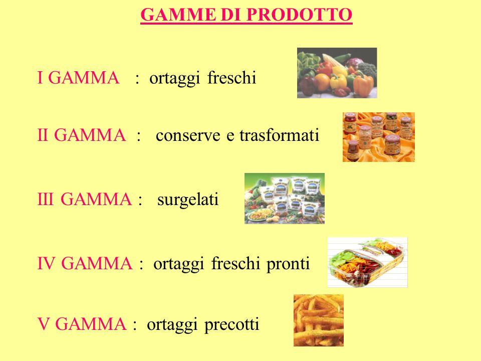 GAMME DI PRODOTTO I GAMMA : ortaggi freschi. II GAMMA : conserve e trasformati. III GAMMA : surgelati.