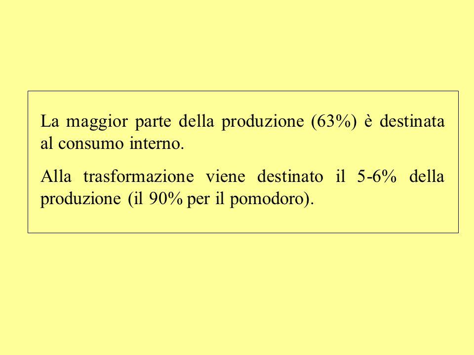 La maggior parte della produzione (63%) è destinata al consumo interno.