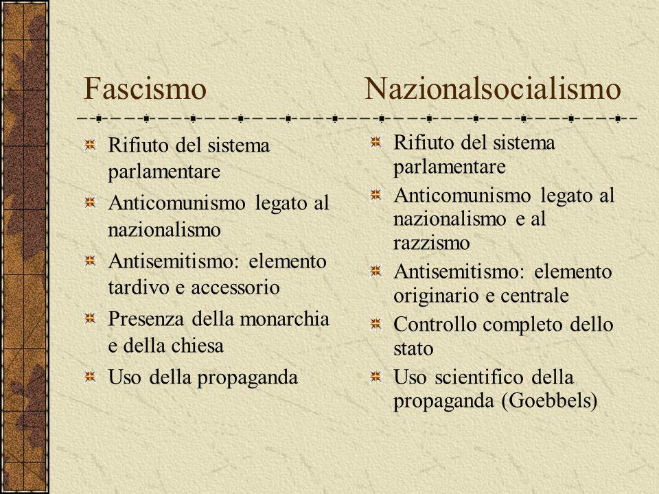 Fascismo Nazionalsocialismo