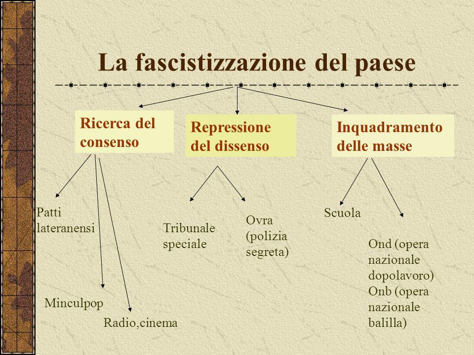 La fascistizzazione del paese