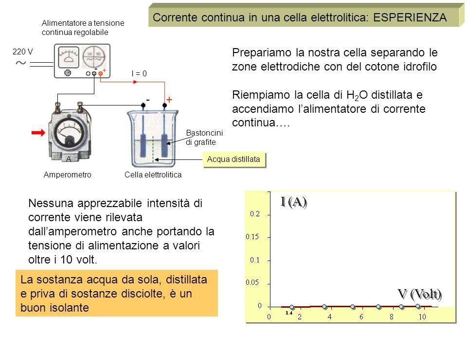 Corrente continua in una cella elettrolitica: ESPERIENZA