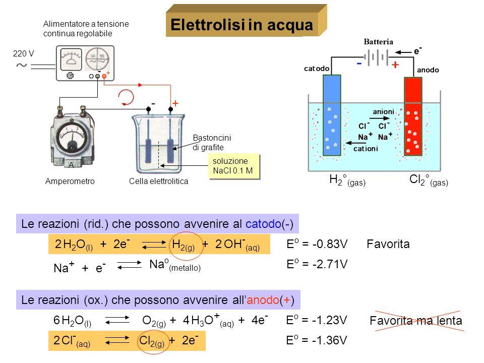 Elettrolisi in acqua Cl2°(gas) H2°(gas) - +
