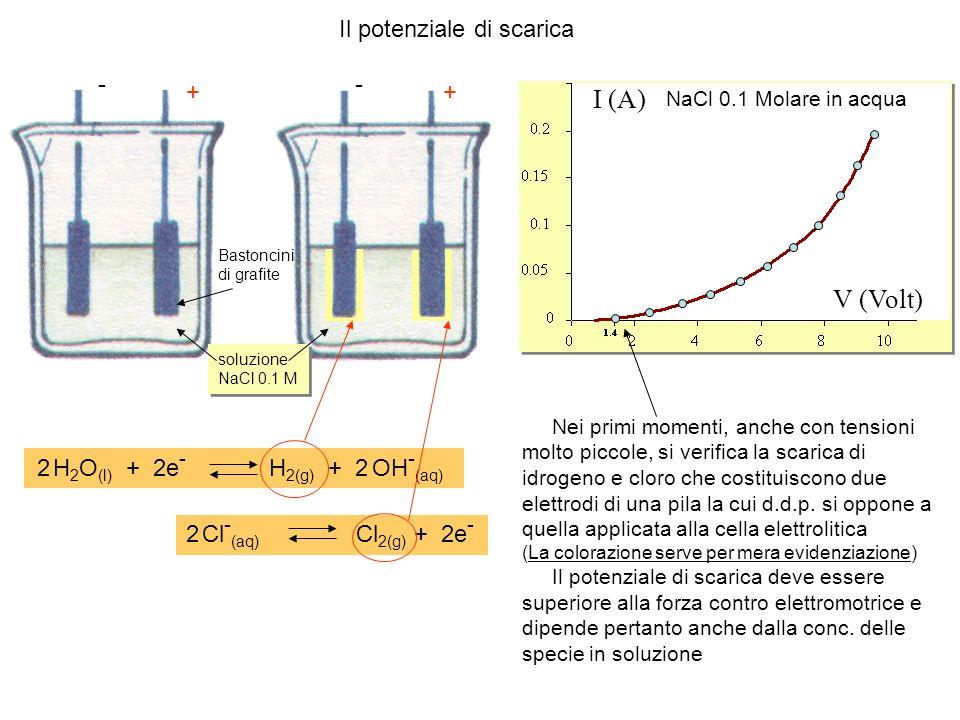 I (A) V (Volt) Il potenziale di scarica - - + + 2 H2O(l) + 2e-