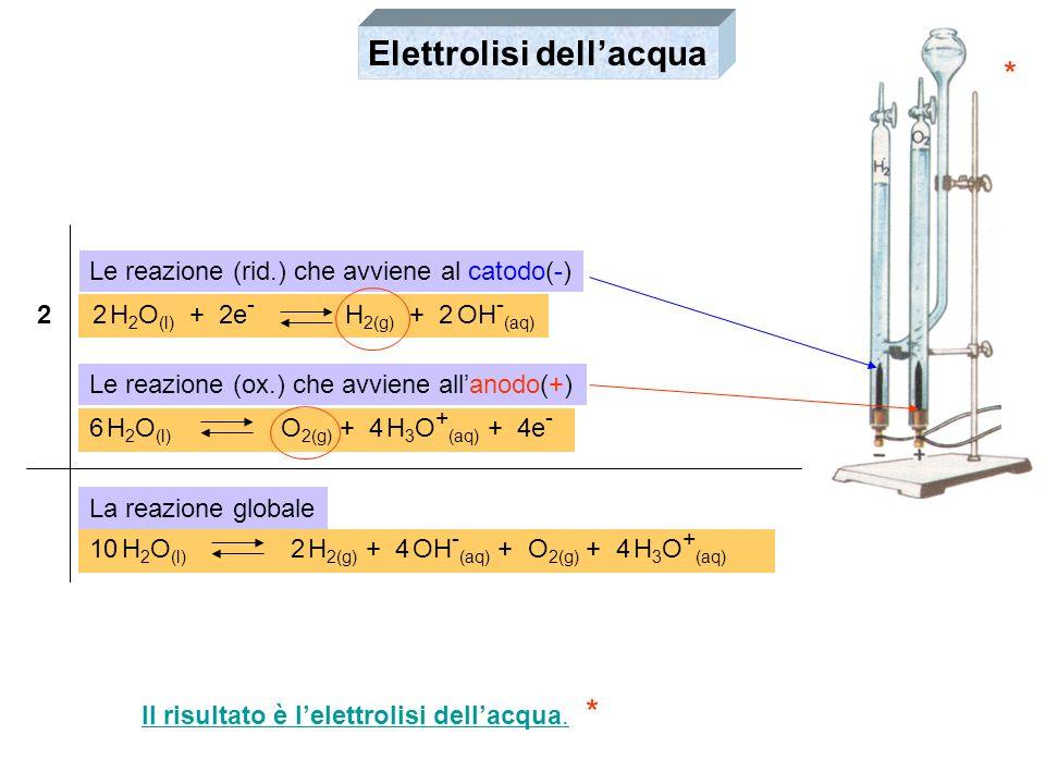 Elettrolisi dell'acqua *