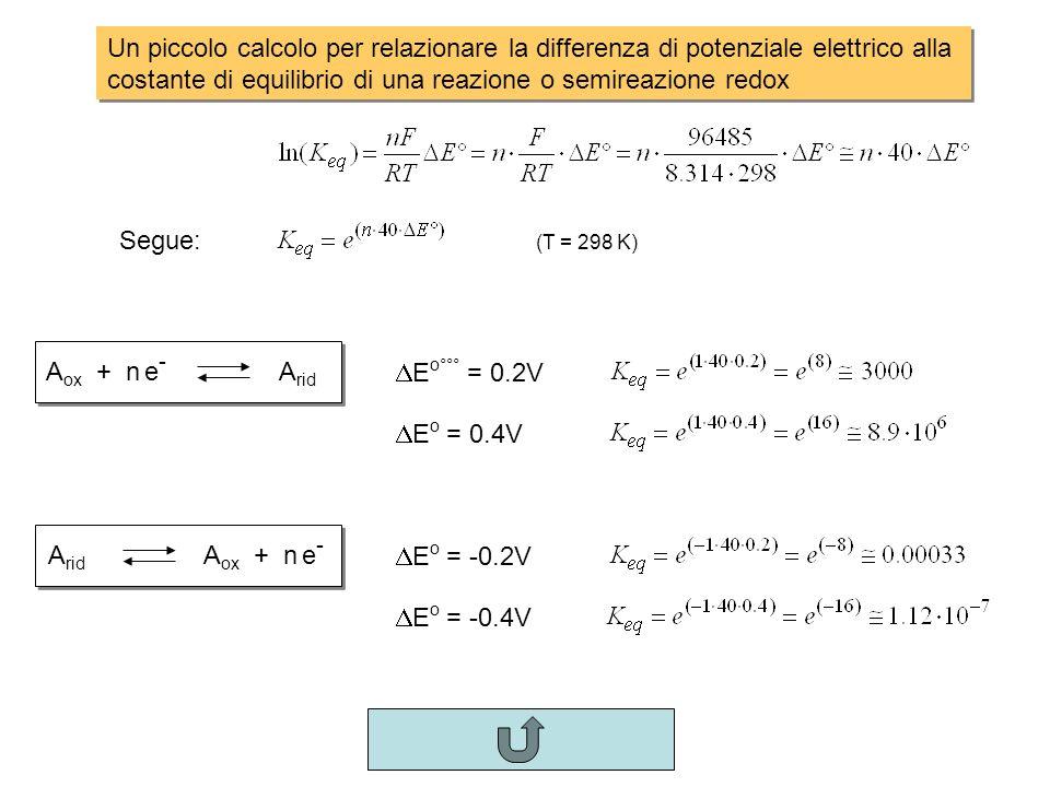 Un piccolo calcolo per relazionare la differenza di potenziale elettrico alla costante di equilibrio di una reazione o semireazione redox