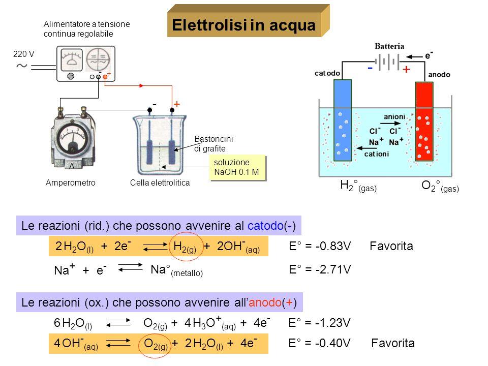 Elettrolisi in acqua - + H2°(gas) O2°(gas)