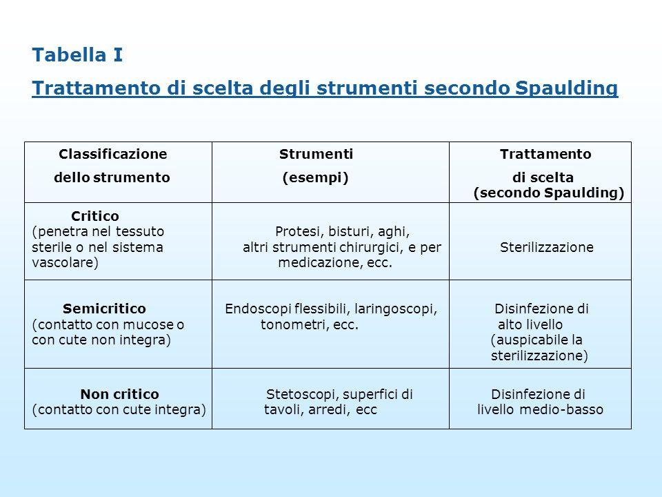 Trattamento di scelta degli strumenti secondo Spaulding