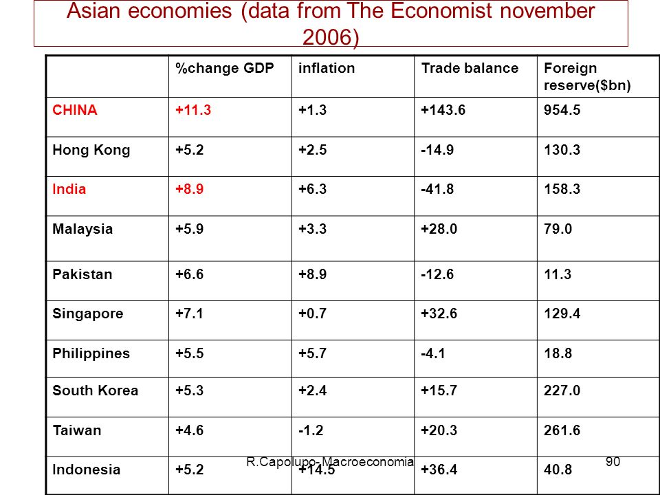 Asian economies (data from The Economist november 2006)