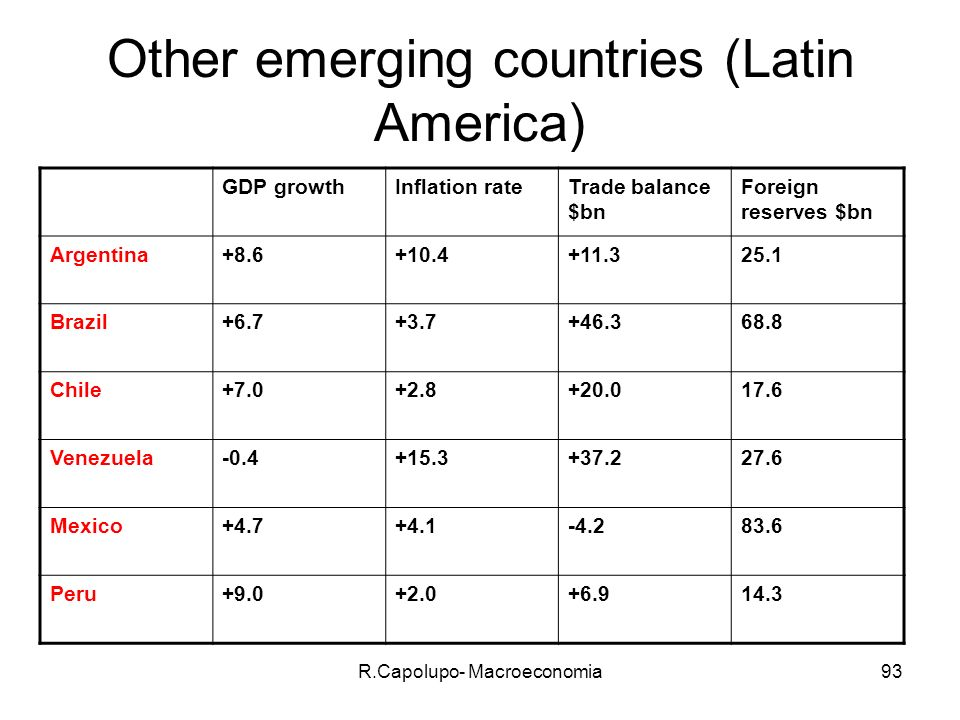 Other emerging countries (Latin America)