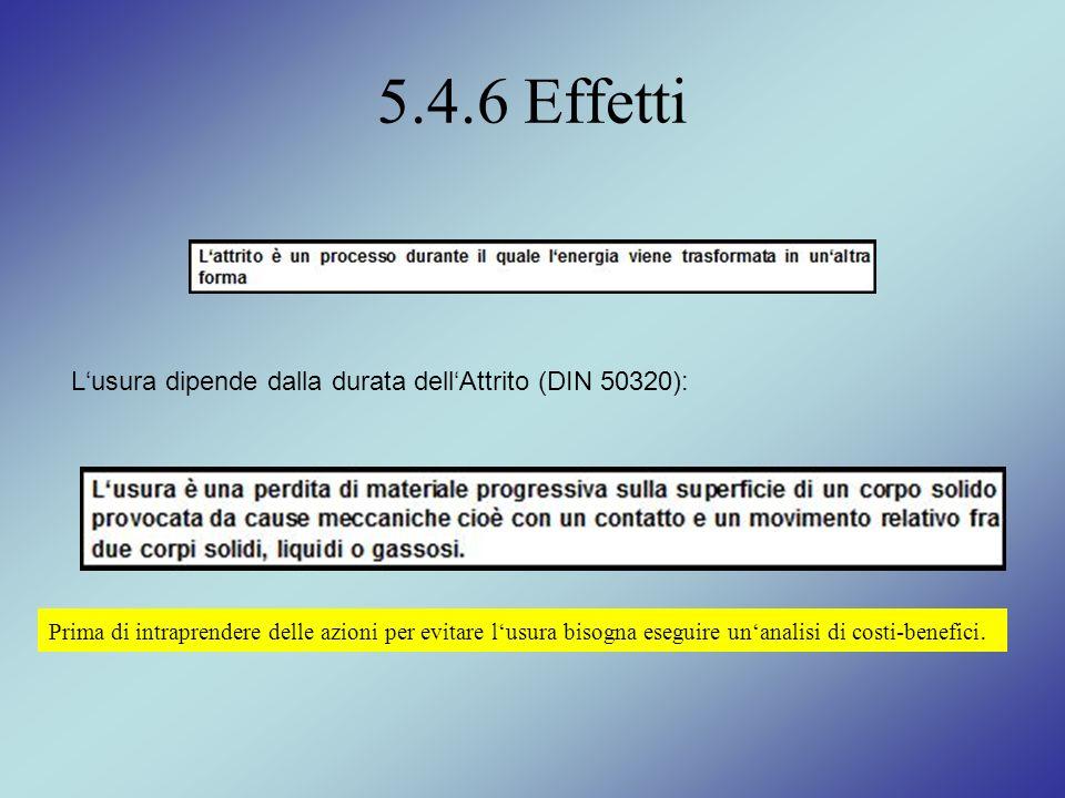 5.4.6 Effetti L'usura dipende dalla durata dell'Attrito (DIN 50320):