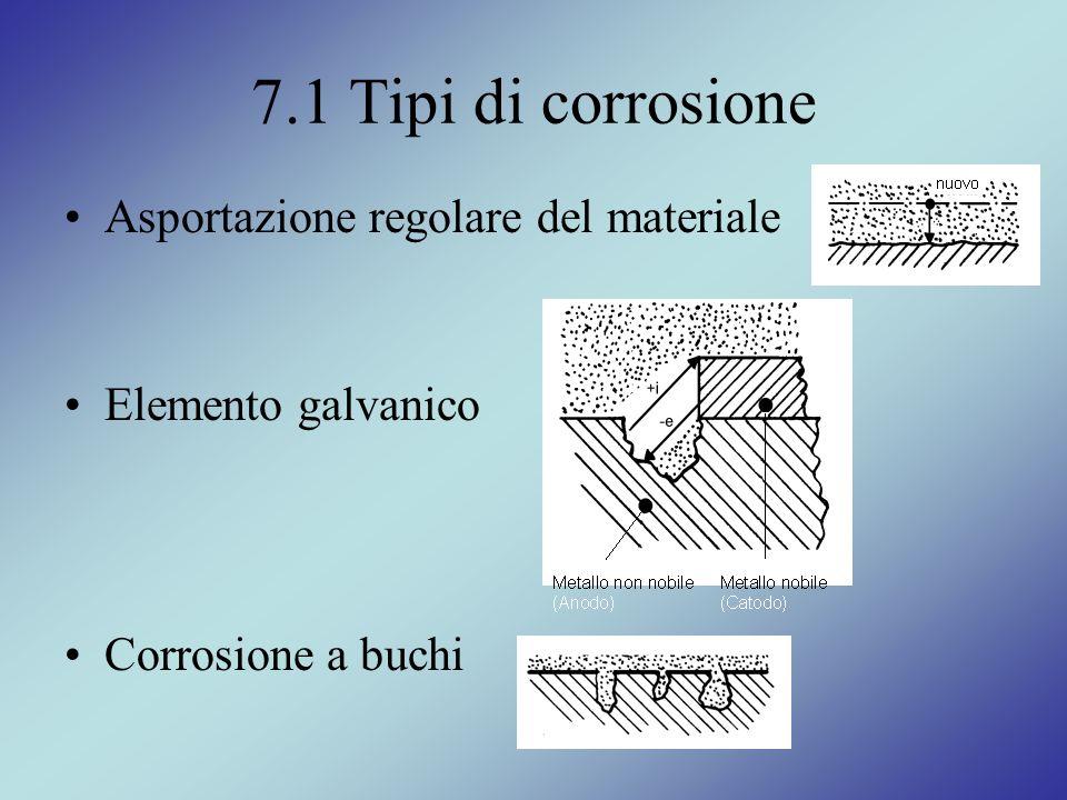7.1 Tipi di corrosione Asportazione regolare del materiale
