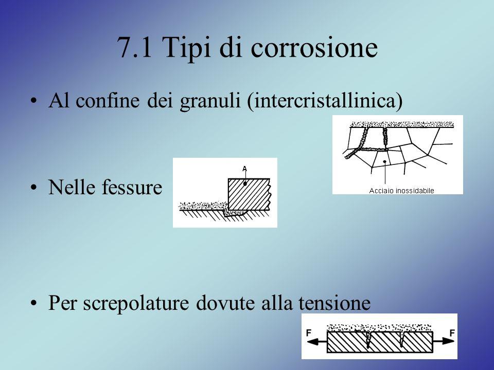 7.1 Tipi di corrosione Al confine dei granuli (intercristallinica)