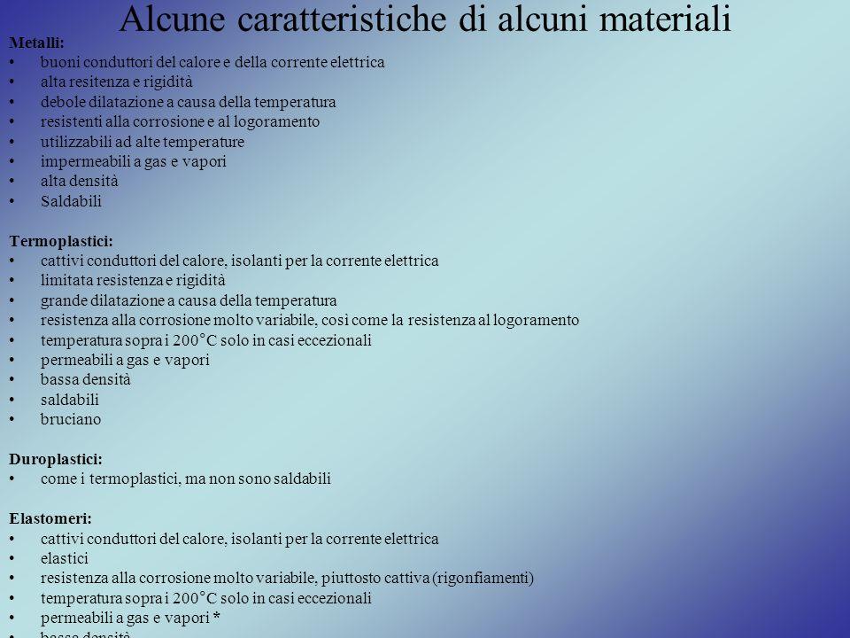 Alcune caratteristiche di alcuni materiali