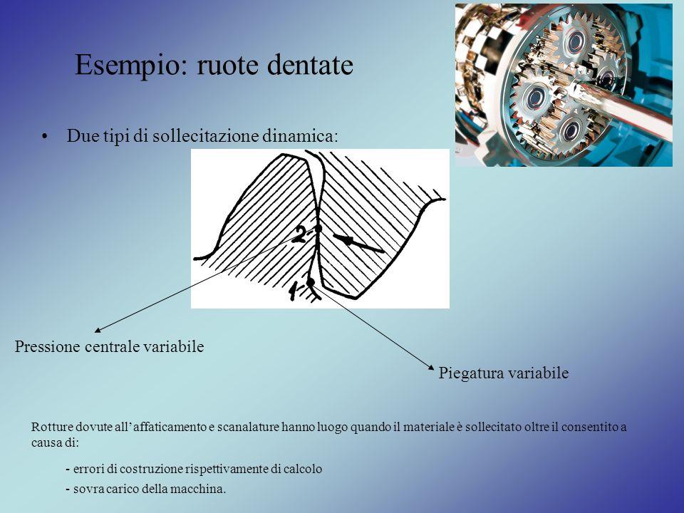 Esempio: ruote dentate