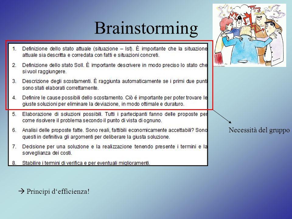 Brainstorming Necessità del gruppo  Principi d'efficienza!