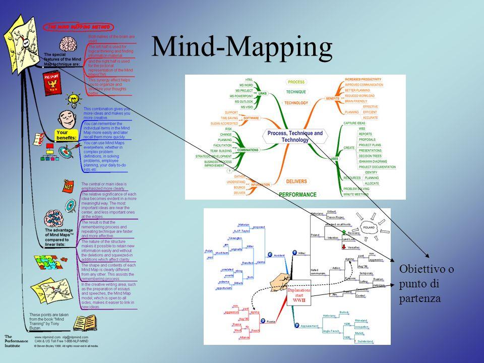 Mind-Mapping Obiettivo o punto di partenza