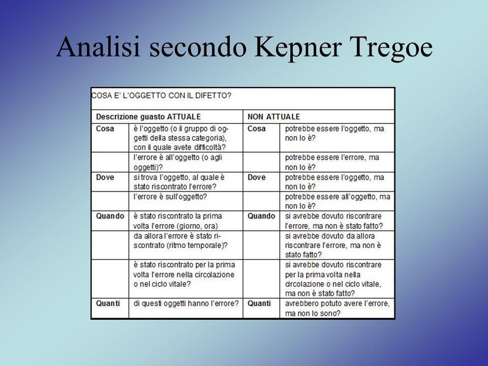 Analisi secondo Kepner Tregoe