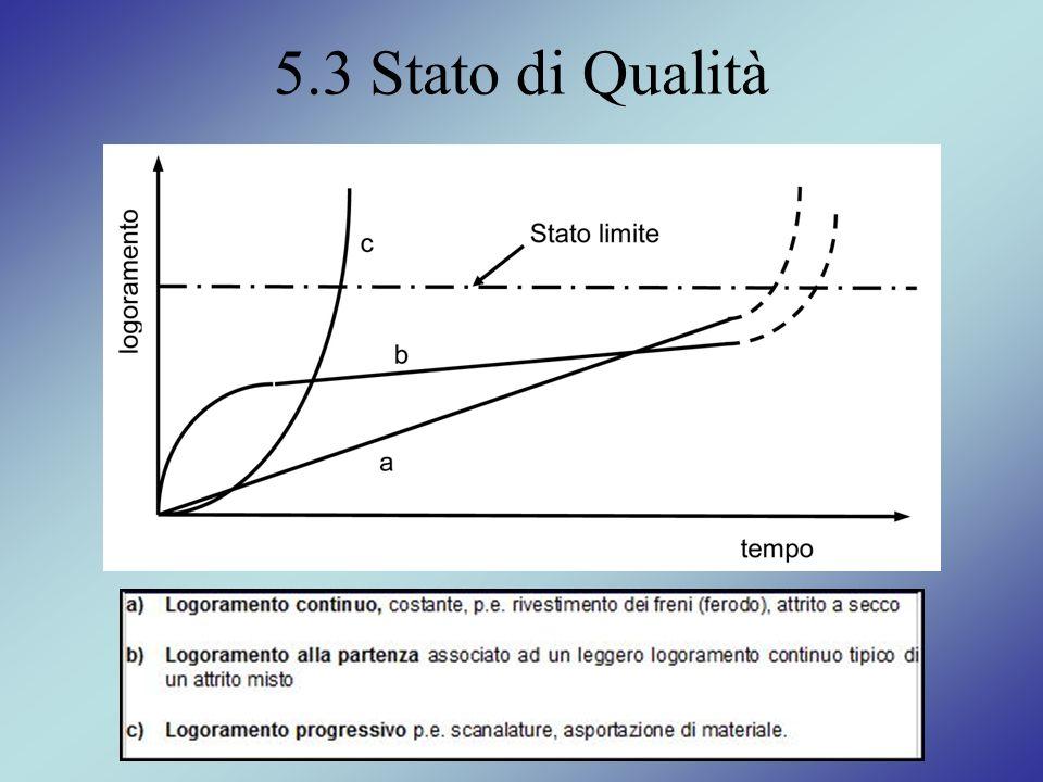 5.3 Stato di Qualità
