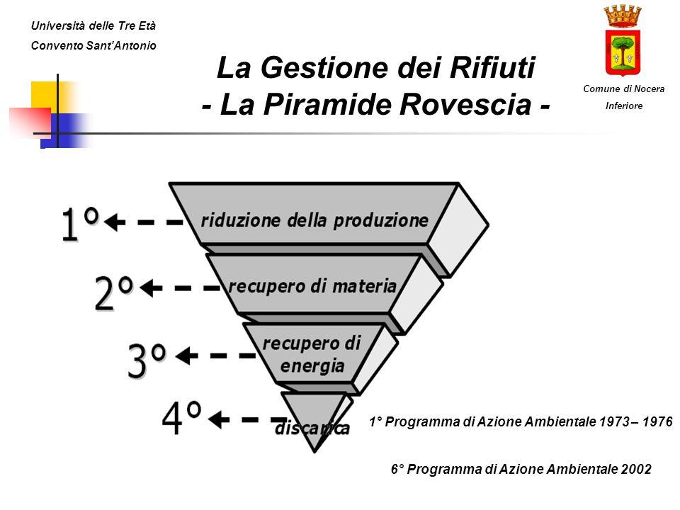 La Gestione dei Rifiuti - La Piramide Rovescia -